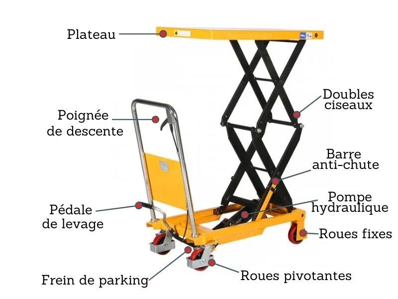 table élévatrice manuelle